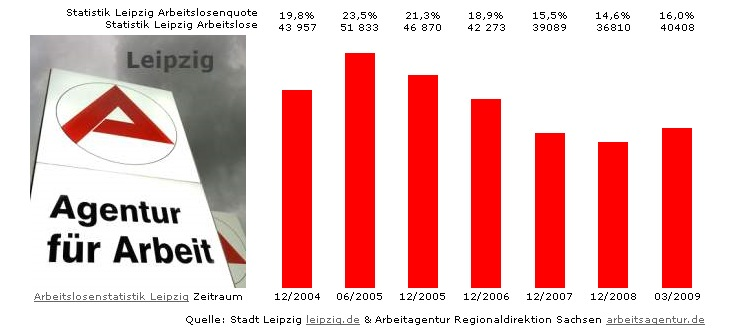 Leipzig Stellenanzeigen,Job-Angebote,Leipzig-Stellensuche +